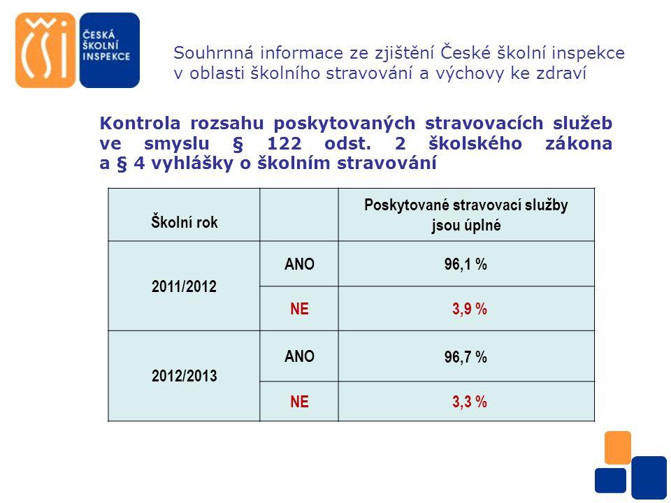 Souhrnná informace ze zjištění České školní inspekce v oblasti školního stravování a výchovy ke zdraví Evidence školní jídelny zaměřená na kontrolu výdeje potravin Školní rok Výdejky potravin odpovídají skutečnosti 2011/2012 ANO88,2 % NE11,8 % 2012/2013 ANO 97,1 % NE 2,9 %