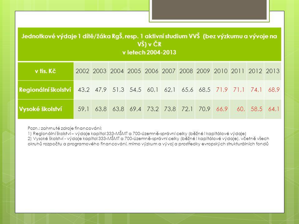 Jednotkové výdaje 1 dítě/žáka RgŠ, resp. 1 aktivní studium VVŠ (bez výzkumu a vývoje na VŠ) v ČR v letech 2004-2013 v tis. Kč 200220032004200520062007