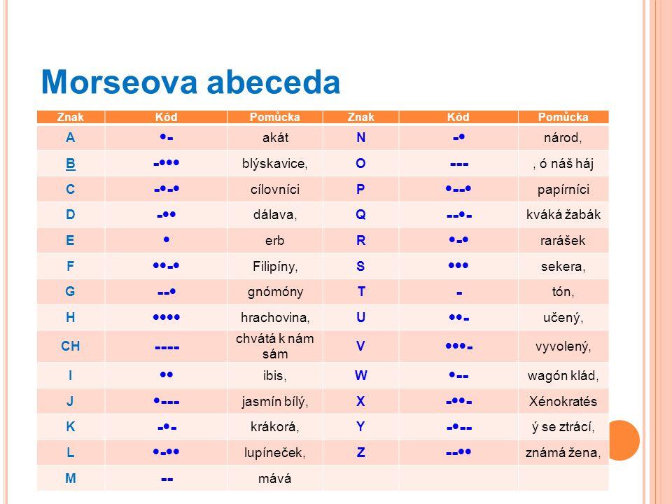 Morseova abeceda ZnakKódPomůckaZnakKódPomůcka A - akátN - národ, B - blýskavice,O ---, ó náš háj C - cílovníciP -- papírníci D - dálava,Q --- kváká ža