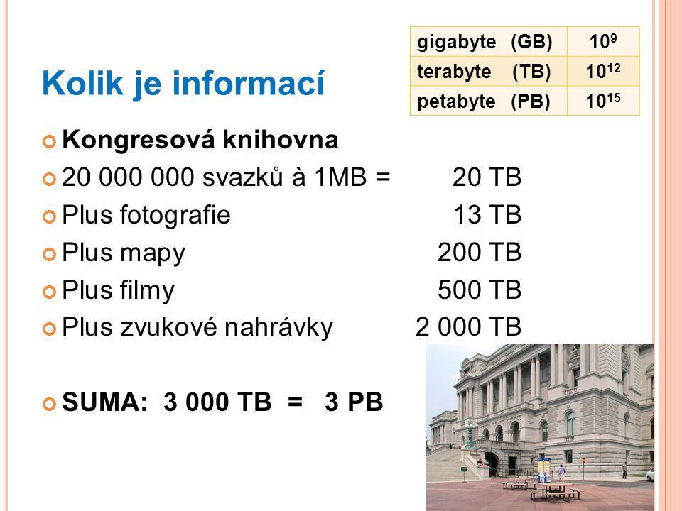 Kolik je informací Kongresová knihovna 20 000 000 svazků à 1MB = 20 TB Plus fotografie13 TB Plus mapy200 TB Plus filmy500 TB Plus zvukové nahrávky2 00
