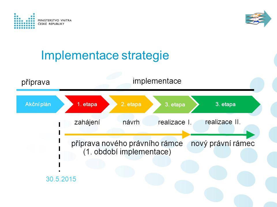 Implementace strategie Akční plán1. etapa2. etapa 3. etapa příprava implementace zahájenínávrhrealizace I. 3. etapa realizace II. příprava nového práv
