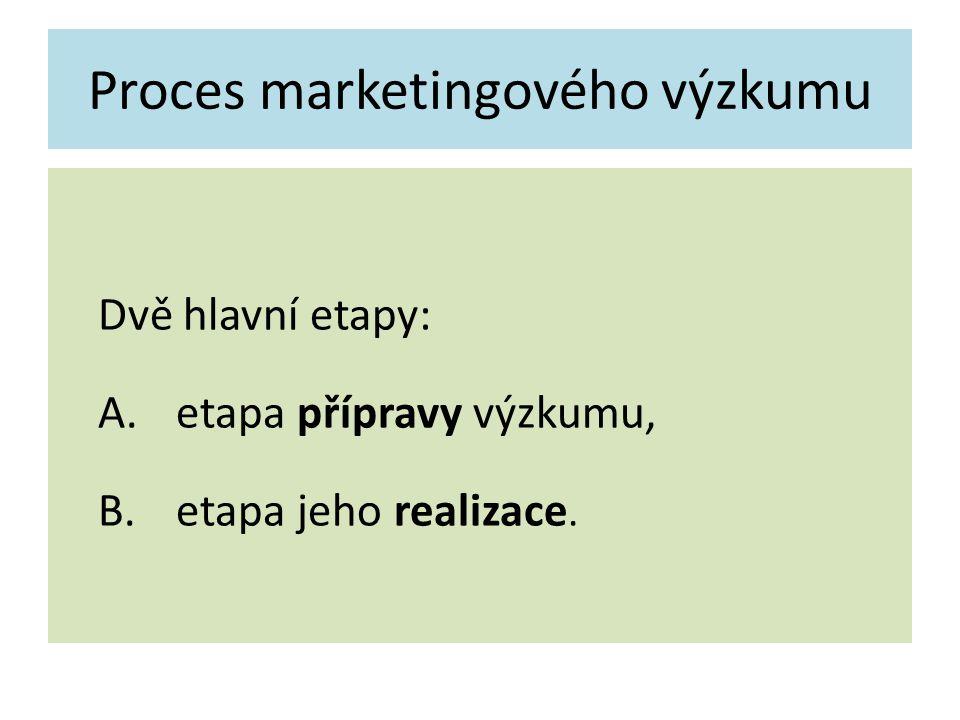 Proces marketingového výzkumu Dvě hlavní etapy: A.etapa přípravy výzkumu, B.etapa jeho realizace.