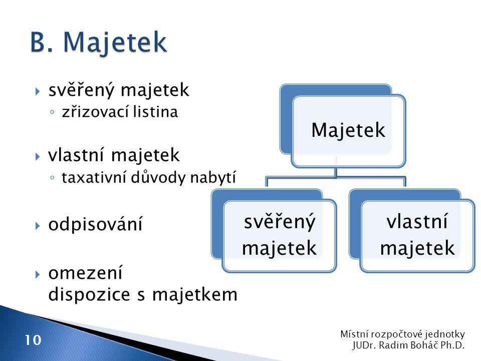  svěřený majetek ◦ zřizovací listina  vlastní majetek ◦ taxativní důvody nabytí  odpisování  omezení dispozice s majetkem Místní rozpočtové jednotky JUDr.