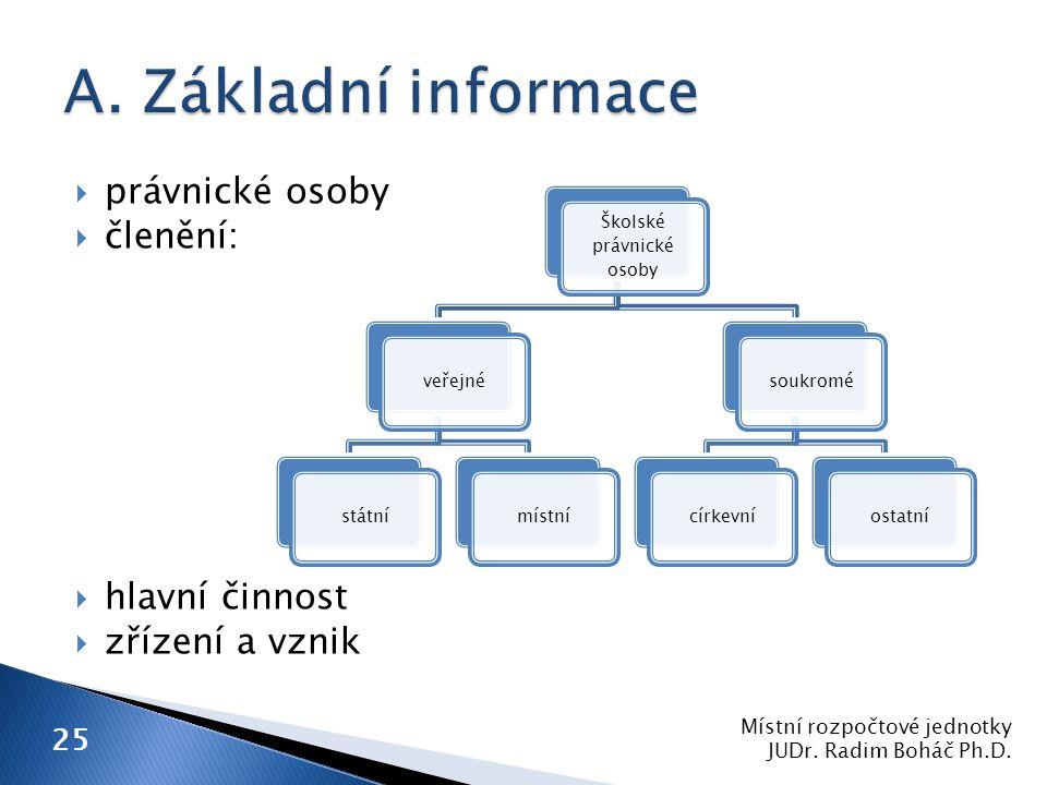  právnické osoby  členění:  hlavní činnost  zřízení a vznik Místní rozpočtové jednotky JUDr.