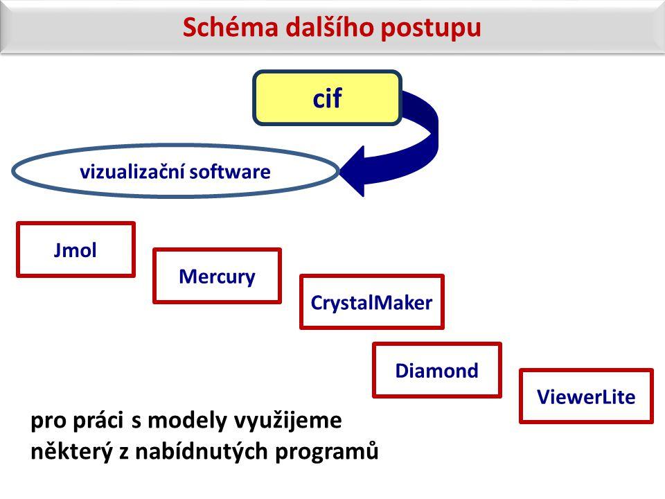 vizualizační software Jmol Mercury CrystalMaker Diamond ViewerLite cif Schéma dalšího postupu pro práci s modely využijeme některý z nabídnutých progr
