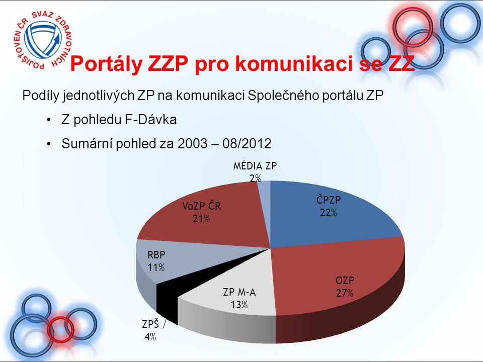 Portály ZZP pro komunikaci se ZZ Podíly jednotlivých ZP na komunikaci Společného portálu ZP Z pohledu F-Dávka Sumární pohled za 2003 – 08/2012