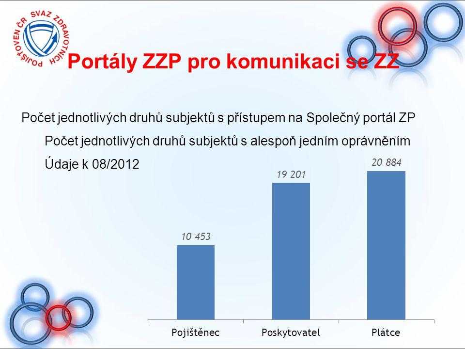 Portály ZZP pro komunikaci se ZZ Počet jednotlivých druhů subjektů s přístupem na Společný portál ZP Počet jednotlivých druhů subjektů s alespoň jední