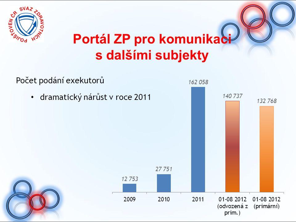 Portál ZP pro komunikaci s dalšími subjekty Počet podání exekutorů dramatický nárůst v roce 2011