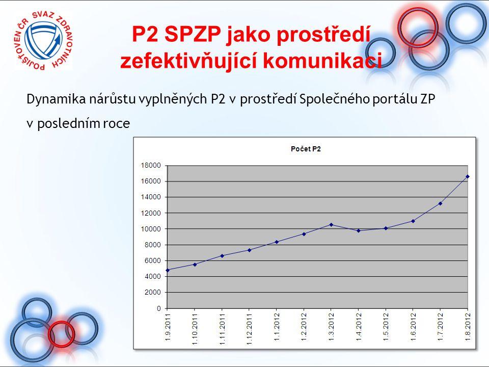 P2 SPZP jako prostředí zefektivňující komunikaci Dynamika nárůstu vyplněných P2 v prostředí Společného portálu ZP v posledním roce