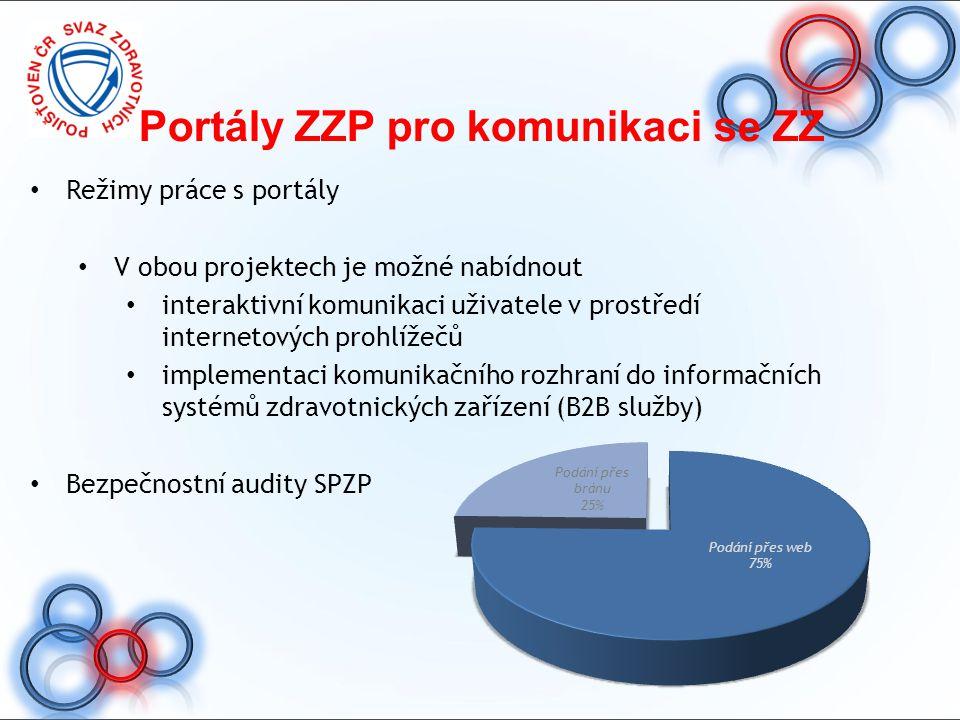Portály ZZP pro komunikaci se ZZ Režimy práce s portály V obou projektech je možné nabídnout interaktivní komunikaci uživatele v prostředí internetový