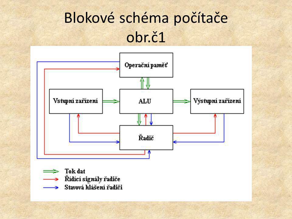 Popis blokového schéma PC vstupní jednotka – slouží k zadávaní dat a instrukcí do počítače (kódování dat do elektronické podoby) paměť - slouží k uchování dat v průběhu jejich zpracování aritmeticko-logická jednotka - procesor, provádí základní – aritmeticko - logické operace (zpracování dat) výstupní jednotka - k zápisu nebo zobrazení zpracovaných dat (informuje o stavu řešení) řídící jednotka - vysílá řídicí signály a přijímá informační signály z ostatních jednotek, řídí průběh zpracování dat (řídí činnost počítače)