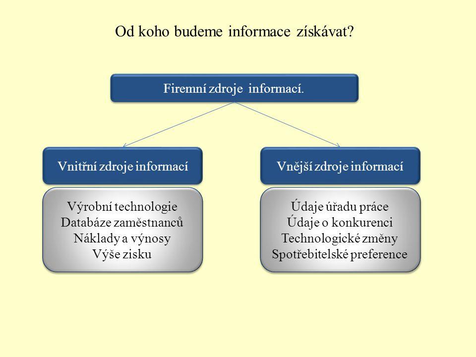 Od koho budeme informace získávat? Firemní zdroje informací. Vnitřní zdroje informací Výrobní technologie Databáze zaměstnanců Náklady a výnosy Výše z