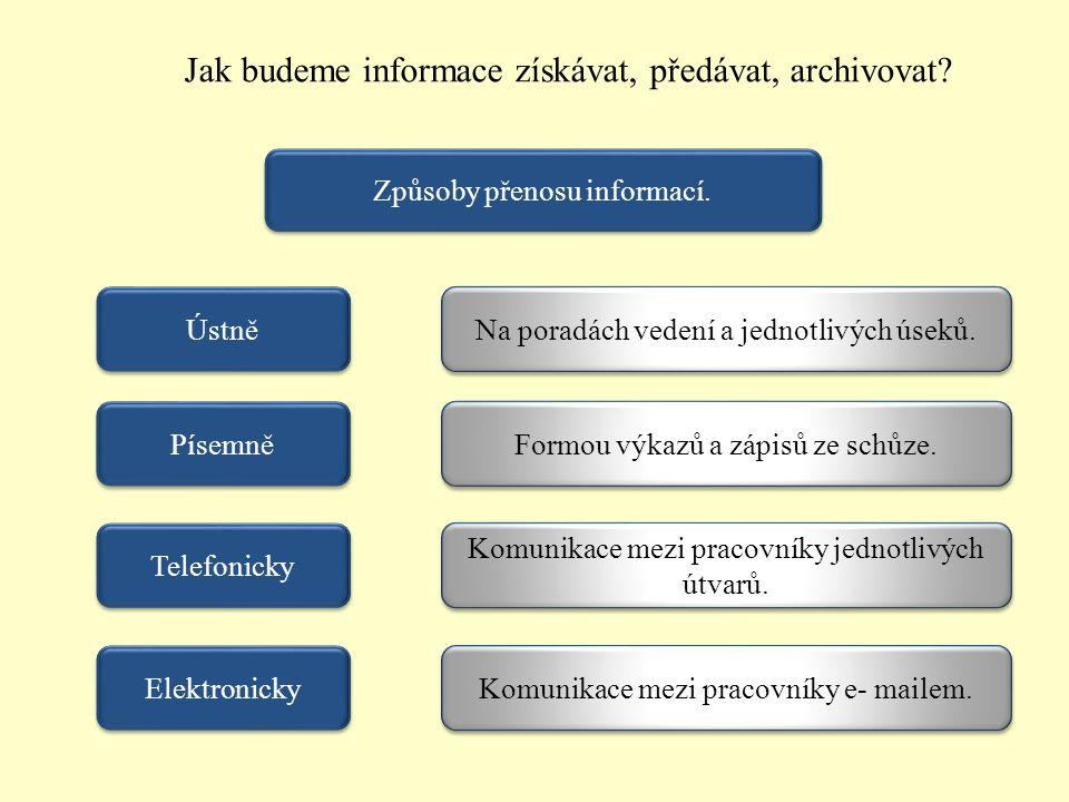 Jak budeme informace získávat, předávat, archivovat? Způsoby přenosu informací. Ústně Na poradách vedení a jednotlivých úseků. Elektronicky Telefonick