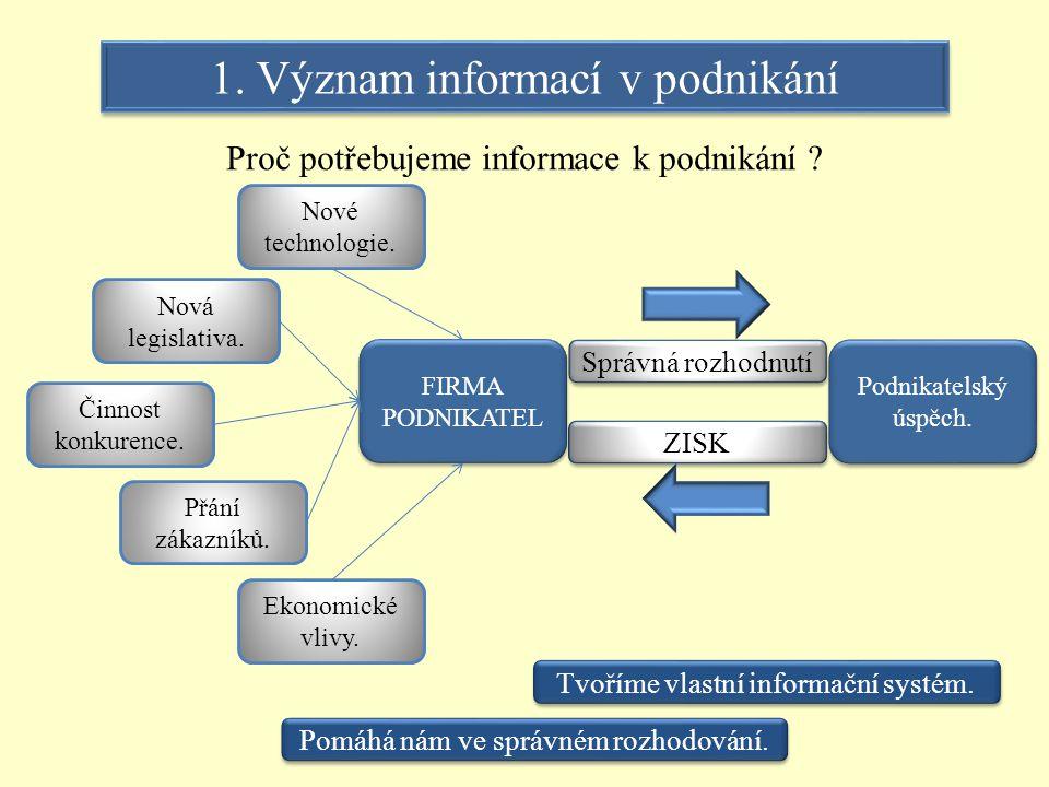 Jak budeme informace uchovávat.Archivace informací.