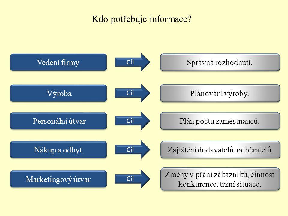 2.Jaké znáte způsoby přenosu informací. Způsoby přenosu informací.