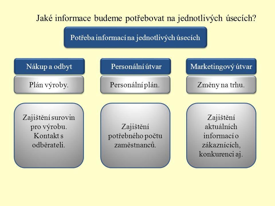 Jaké informace budeme potřebovat na jednotlivých úsecích? Potřeba informací na jednotlivých úsecích Marketingový útvar Personální útvar Nákup a odbyt