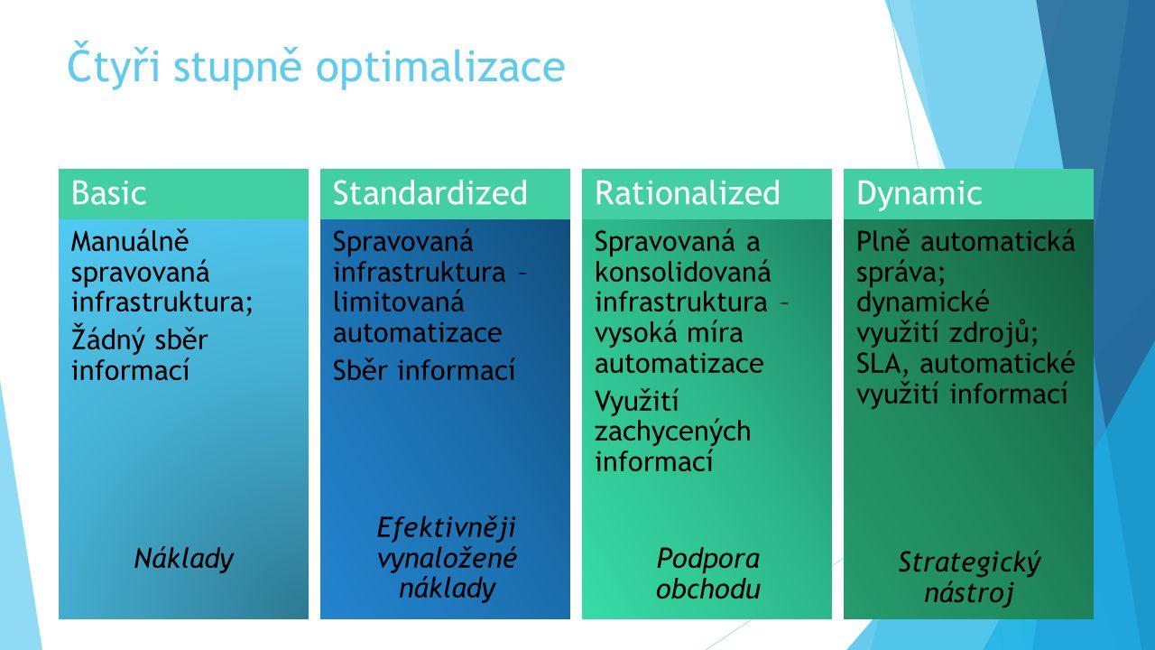 Čtyři stupně optimalizace