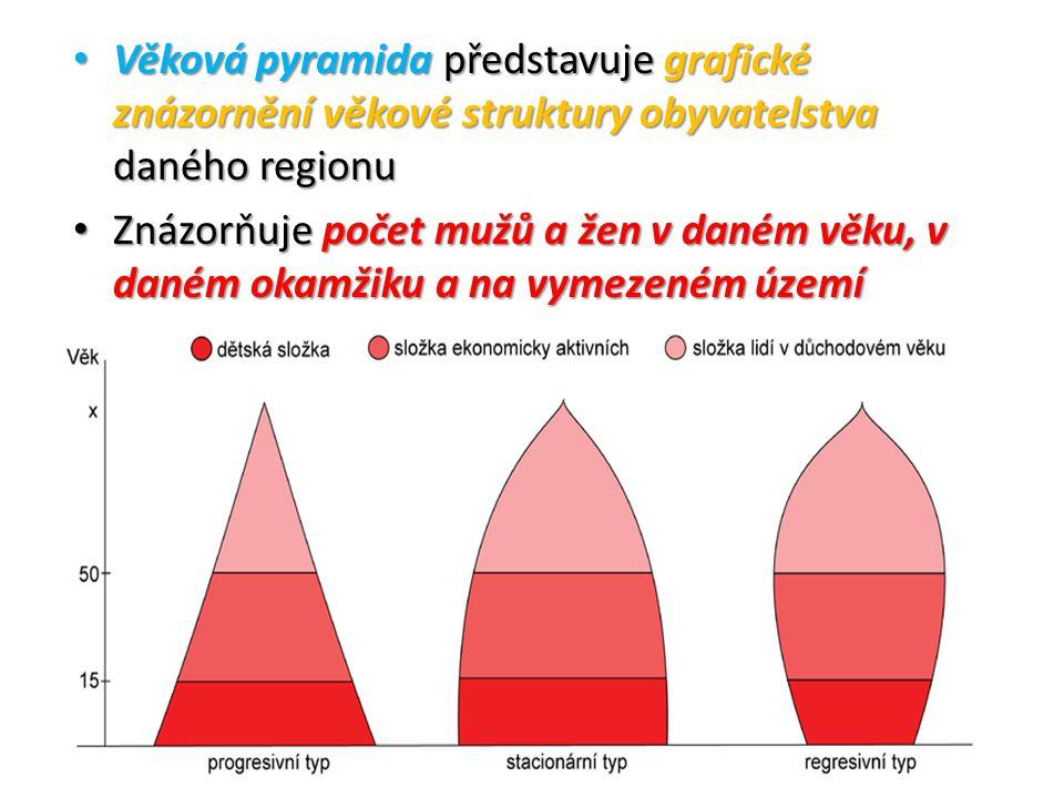 Věková pyramida představuje grafické znázornění věkové struktury obyvatelstva daného regionu Věková pyramida představuje grafické znázornění věkové struktury obyvatelstva daného regionu Znázorňuje počet mužů a žen v daném věku, v daném okamžiku a na vymezeném území Znázorňuje počet mužů a žen v daném věku, v daném okamžiku a na vymezeném území