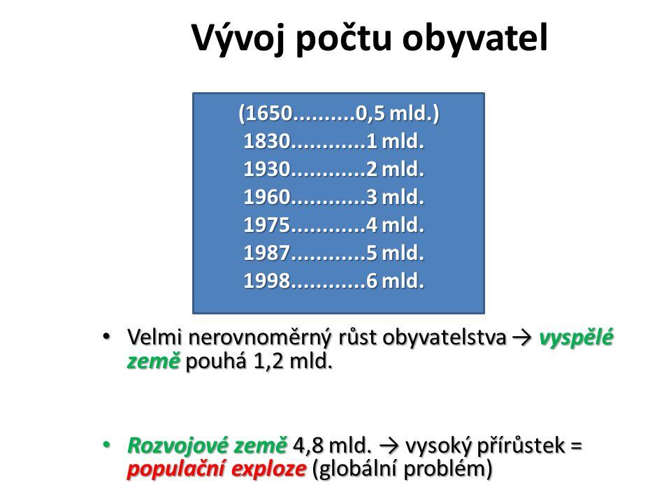 Vývoj počtu obyvatel (1650..........0,5 mld.) 1830............1 mld.