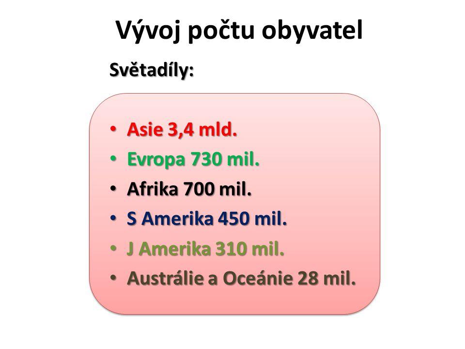 Vývoj počtu obyvatelSvětadíly: Asie 3,4 mld.Asie 3,4 mld.