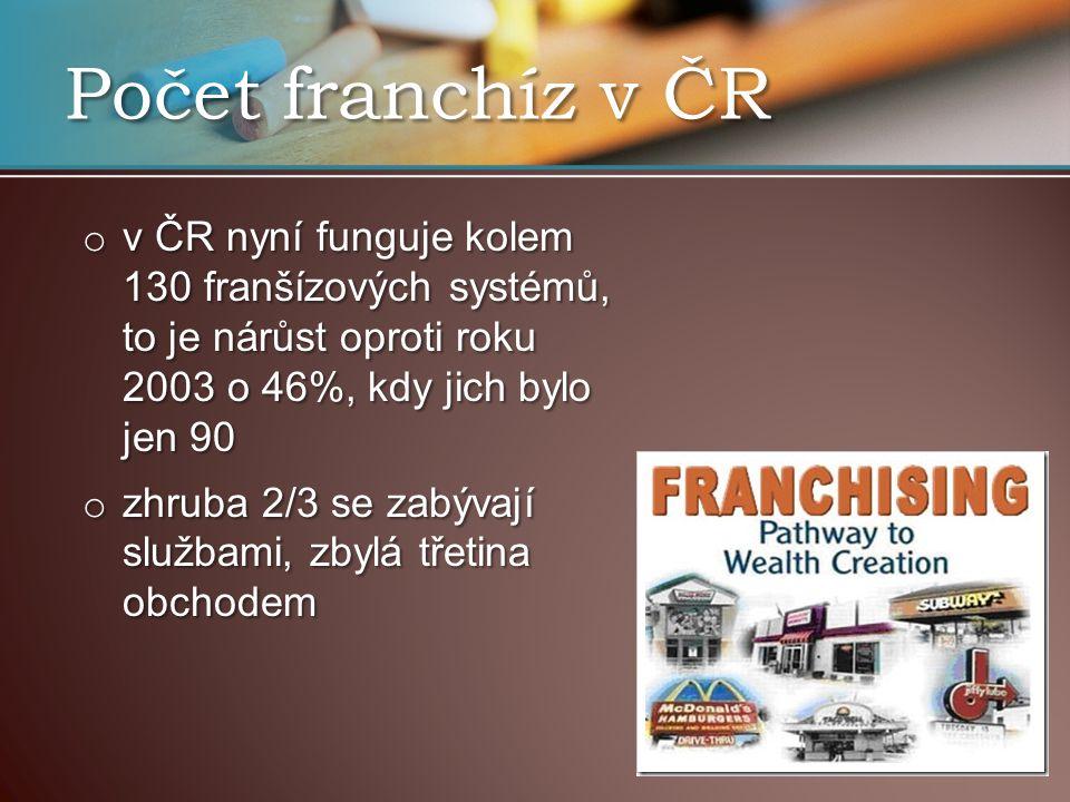 Počet franchíz v ČR o v ČR nyní funguje kolem 130 franšízových systémů, to je nárůst oproti roku 2003 o 46%, kdy jich bylo jen 90 o zhruba 2/3 se zabývají službami, zbylá třetina obchodem