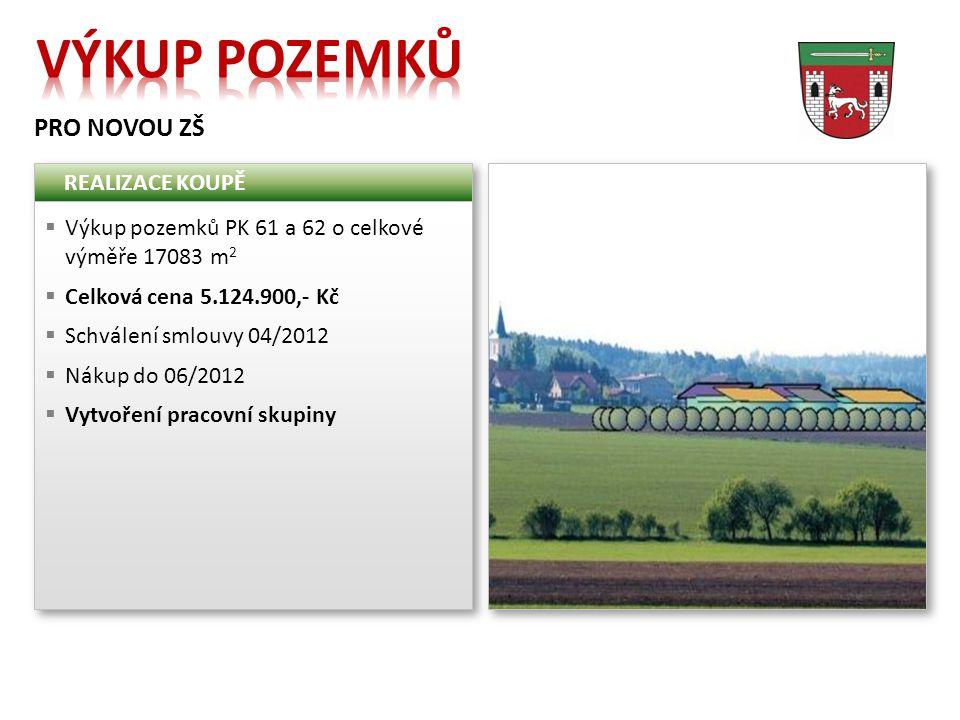 PRO NOVOU ZŠ REALIZACE KOUPĚ  Výkup pozemků PK 61 a 62 o celkové výměře 17083 m 2  Celková cena 5.124.900,- Kč  Schválení smlouvy 04/2012  Nákup d