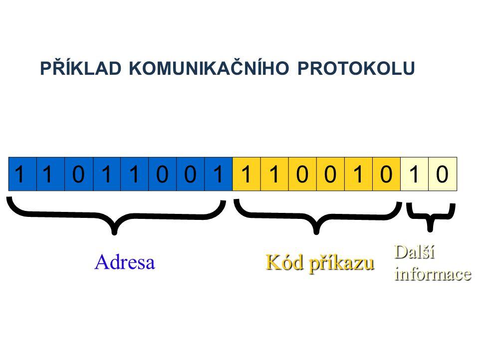 1101100111001010 PŘÍKLAD KOMUNIKAČNÍHO PROTOKOLU Adresa Kód příkazu Další informace