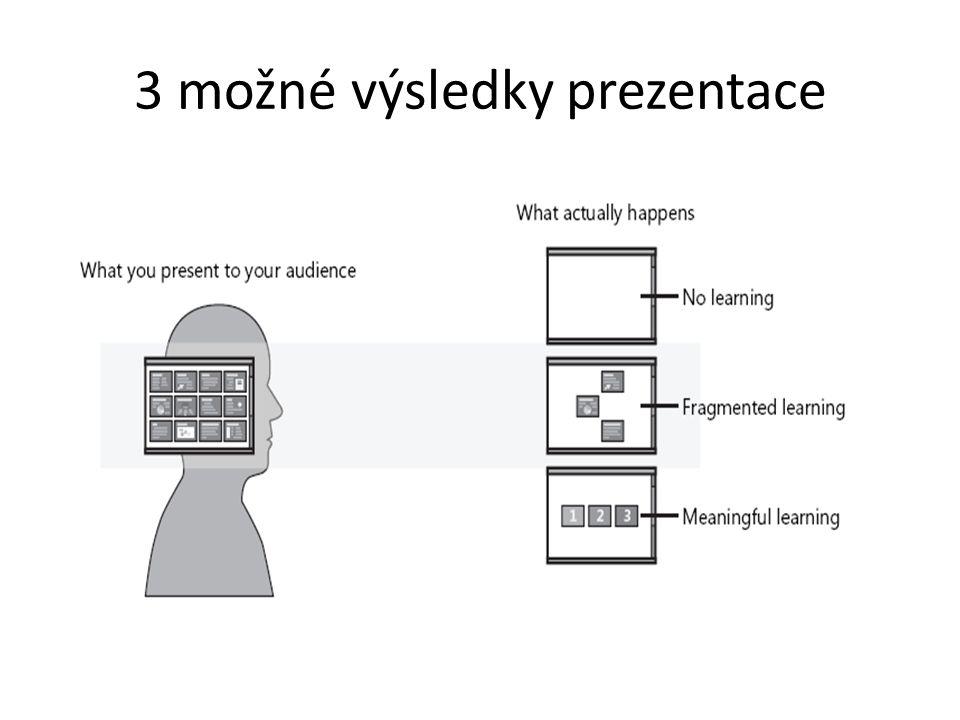 3 možné výsledky prezentace