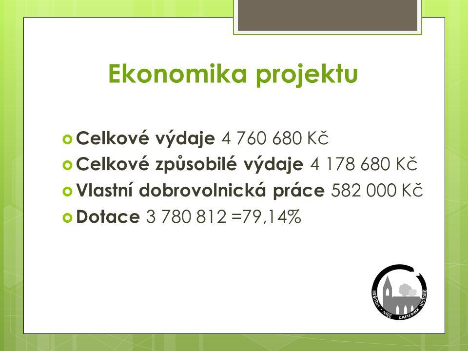 Ekonomika projektu  Celkové výdaje 4 760 680 Kč  Celkové způsobilé výdaje 4 178 680 Kč  Vlastní dobrovolnická práce 582 000 Kč  Dotace 3 780 812 =