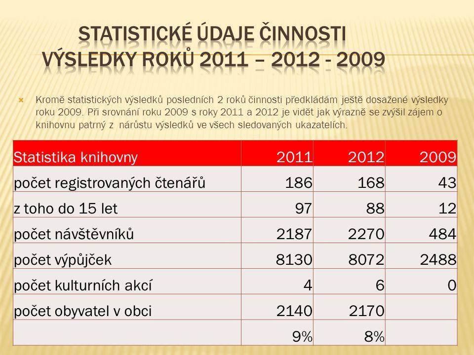 Statistika knihovny201120122009 počet registrovaných čtenářů18616843 z toho do 15 let978812 počet návštěvníků21872270484 počet výpůjček813080722488 počet kulturních akcí460 počet obyvatel v obci21402170 9%8%  Kromě statistických výsledků posledních 2 roků činnosti předkládám ještě dosažené výsledky roku 2009.