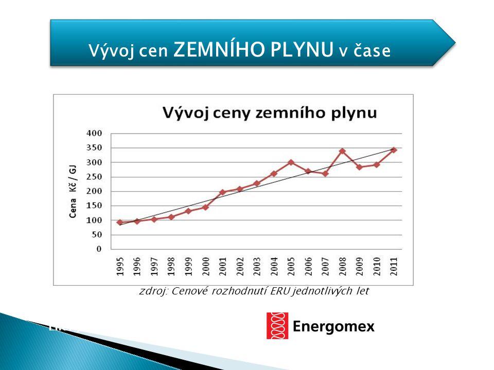 Vývoj cen ZEMNÍHO PLYNU v čase zdroj: Cenové rozhodnutí ERU jednotlivých let Energetické úspory se zárukou