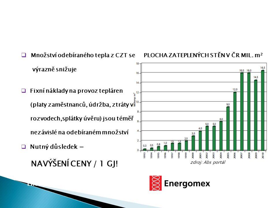 PLOCHA ZATEPLENÝCH STĚN V ČR MIL. m 2 zdroj: Abs portál  Množství odebíraného tepla z CZT se výrazně snižuje  Fixní náklady na provoz tepláren (plat
