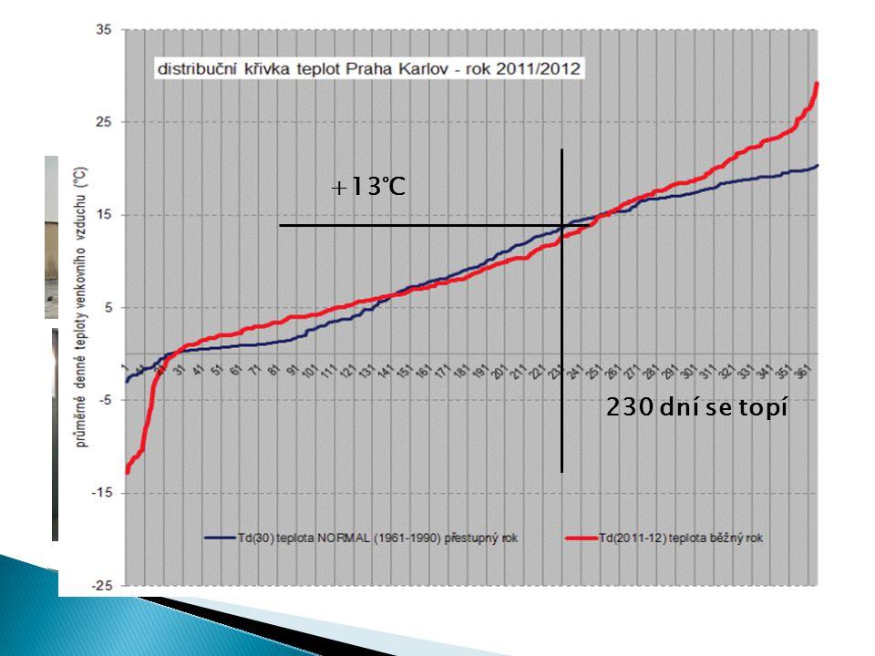 Doplnění zdroje CZT o tepelné čerpadlo (bivalentní = doplňkový zdroj) - TČ vyrábí teplou vodu celý rok bez CZT -Při venkovní teplotě +2°C a výše topí