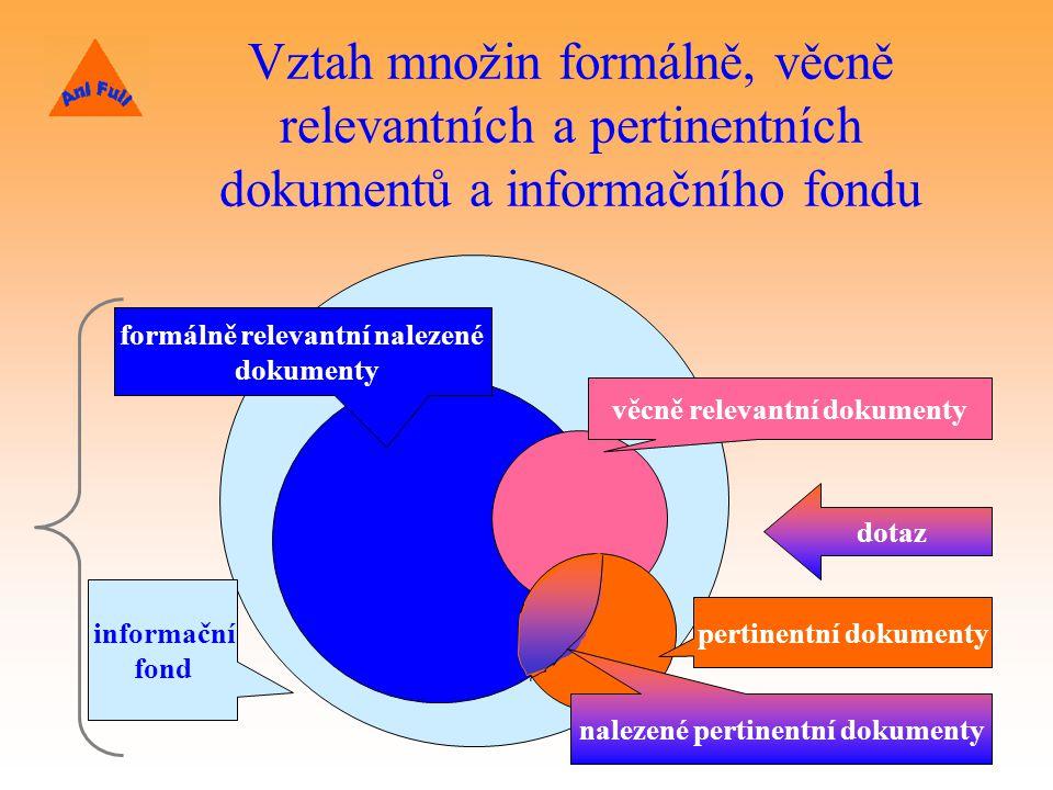 Vztah množin formálně, věcně relevantních a pertinentních dokumentů a informačního fondu informační fond formálně relevantní nalezené dokumenty dotaz věcně relevantní dokumenty pertinentní dokumenty nalezené pertinentní dokumenty