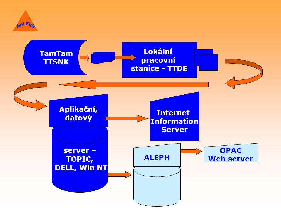 TamTam TTSNK Lokální pracovní stanice - TTDE server – TOPIC, DELL, Win NT Aplikační, datový Internet Information Server OPAC Web server ALEPH
