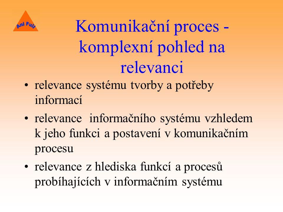 Komunikační proces - komplexní pohled na relevanci relevance systému tvorby a potřeby informací relevance informačního systému vzhledem k jeho funkci a postavení v komunikačním procesu relevance z hlediska funkcí a procesů probíhajících v informačním systému