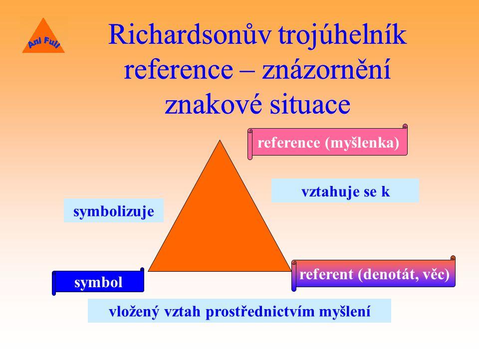 Richardsonův trojúhelník reference – znázornění znakové situace symbol symbolizuje reference (myšlenka) vztahuje se k referent (denotát, věc) vložený vztah prostřednictvím myšlení