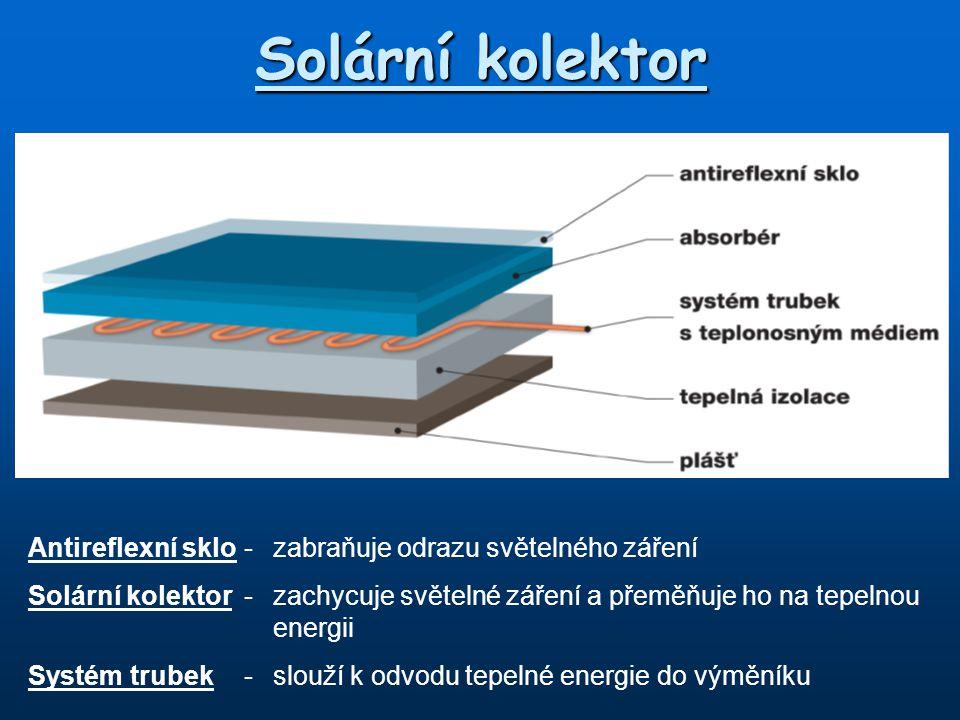 Solární kolektor Antireflexní sklo-zabraňuje odrazu světelného záření Solární kolektor-zachycuje světelné záření a přeměňuje ho na tepelnou energii Sy