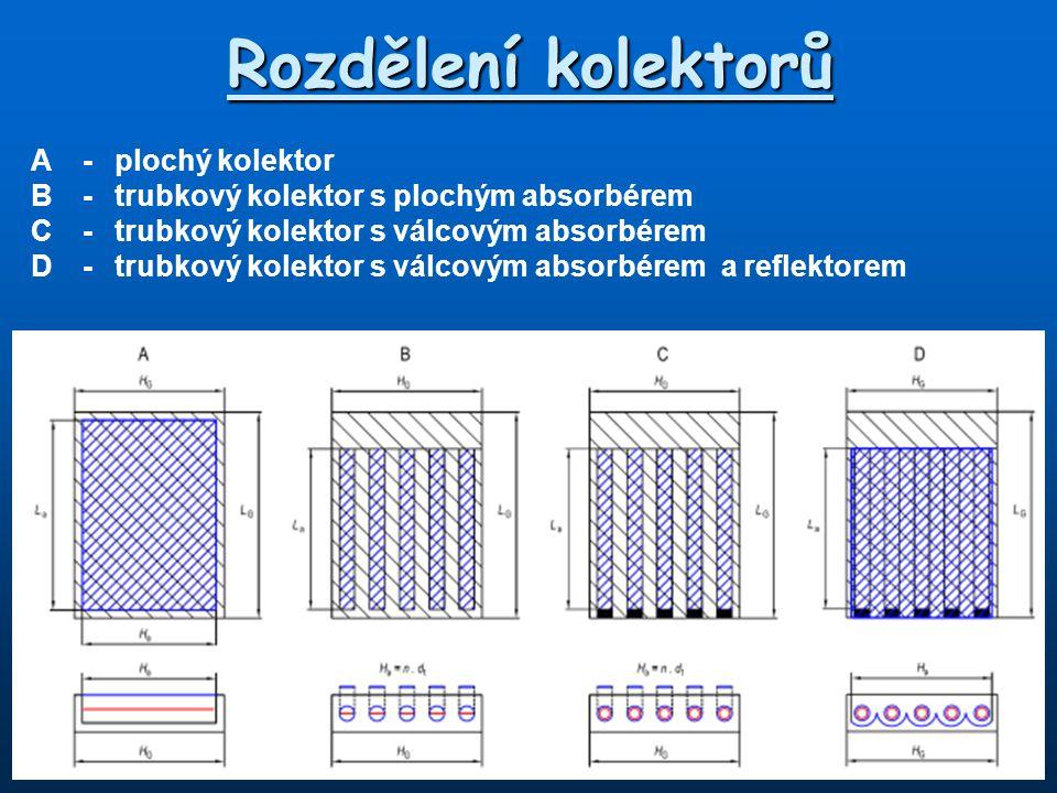 Rozdělení kolektorů A-plochý kolektor B-trubkový kolektor s plochým absorbérem C-trubkový kolektor s válcovým absorbérem D-trubkový kolektor s válcový