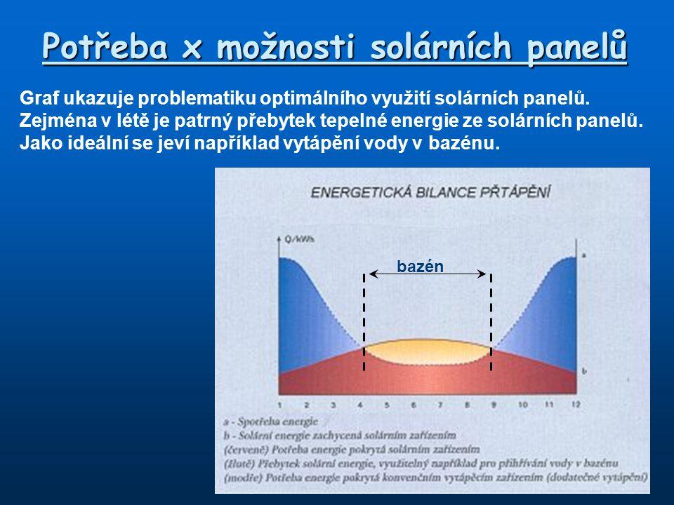 Potřeba x možnosti solárních panelů Graf ukazuje problematiku optimálního využití solárních panelů. Zejména v létě je patrný přebytek tepelné energie