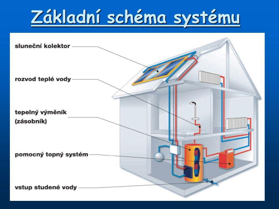 Základní schéma systému