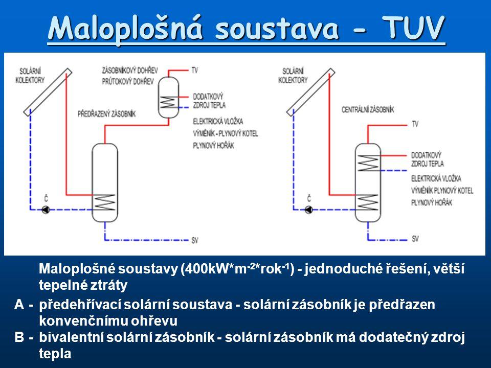 Maloplošná soustava - TUV Maloplošné soustavy (400kW*m -2 *rok -1 ) - jednoduché řešení, větší tepelné ztráty A-předehřívací solární soustava - solárn
