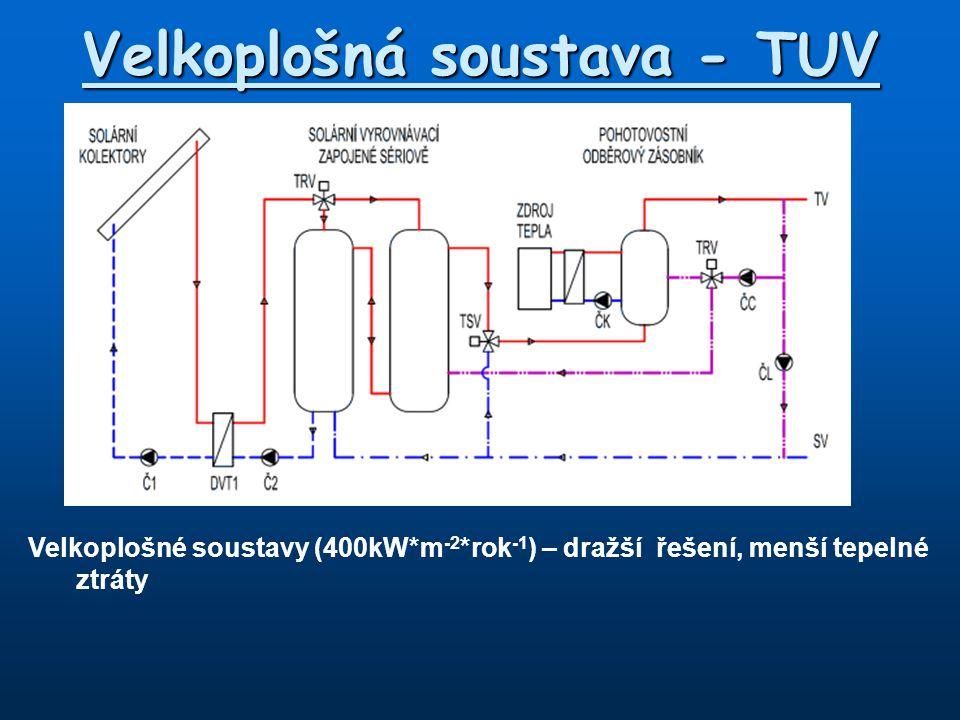 Velkoplošná soustava - TUV Velkoplošné soustavy (400kW*m -2 *rok -1 ) – dražší řešení, menší tepelné ztráty