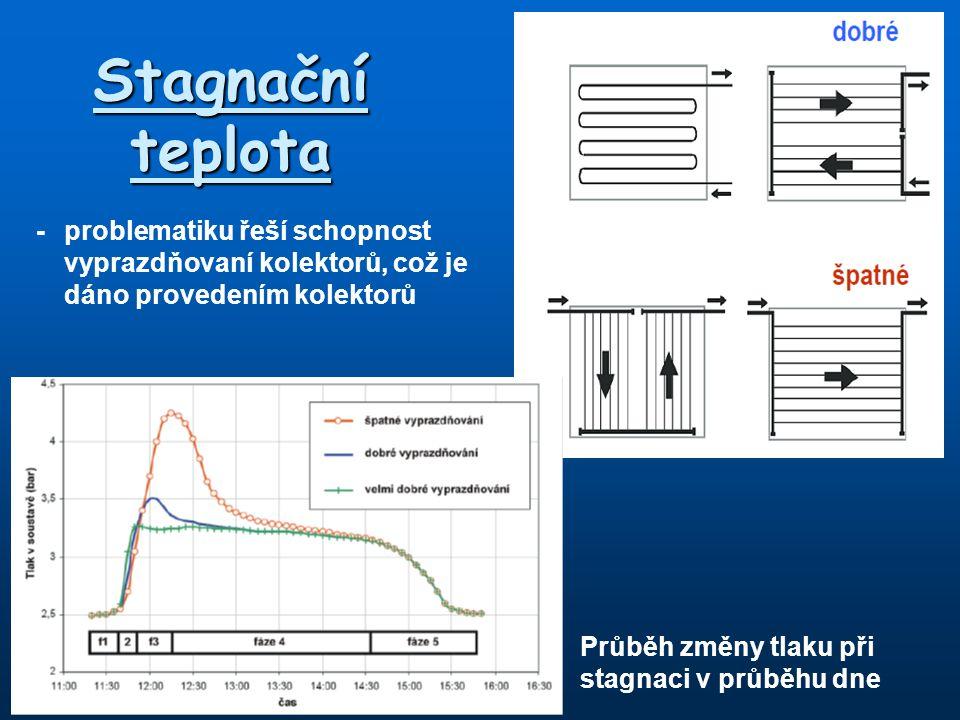 Stagnační teplota -problematiku řeší schopnost vyprazdňovaní kolektorů, což je dáno provedením kolektorů Průběh změny tlaku při stagnaci v průběhu dne