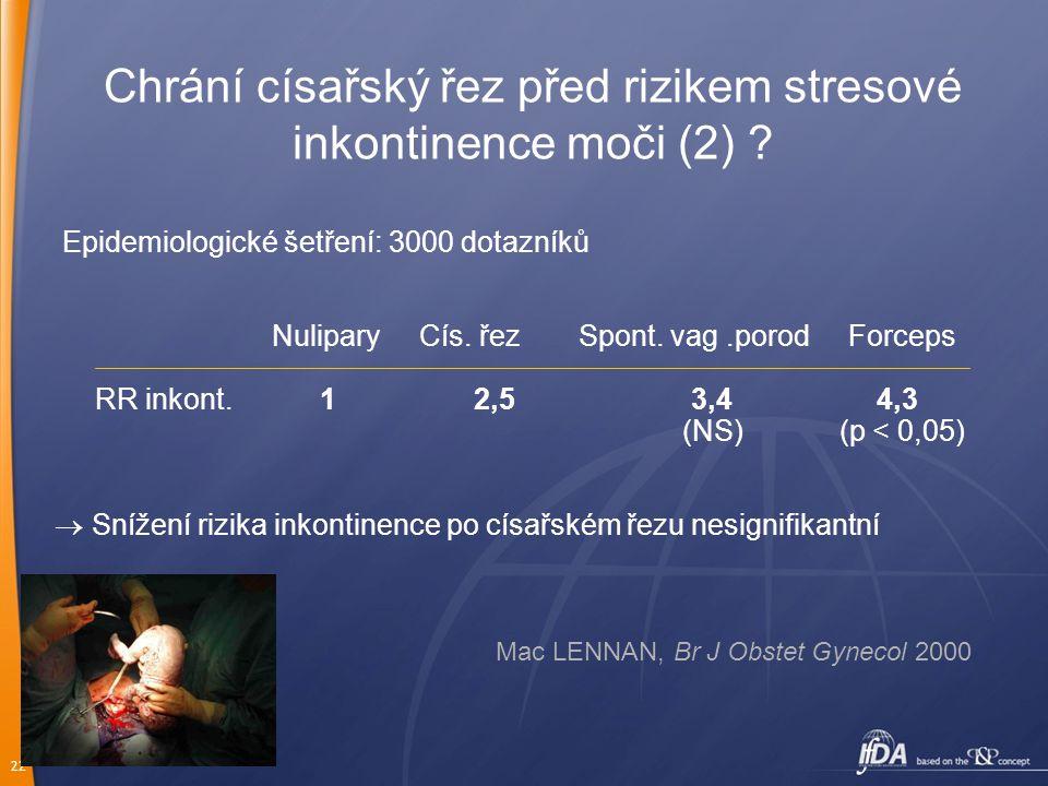 22 Chrání císařský řez před rizikem stresové inkontinence moči (2) ? Epidemiologické šetření: 3000 dotazníků Nulipary Cís. řezSpont. vag.porod Forceps