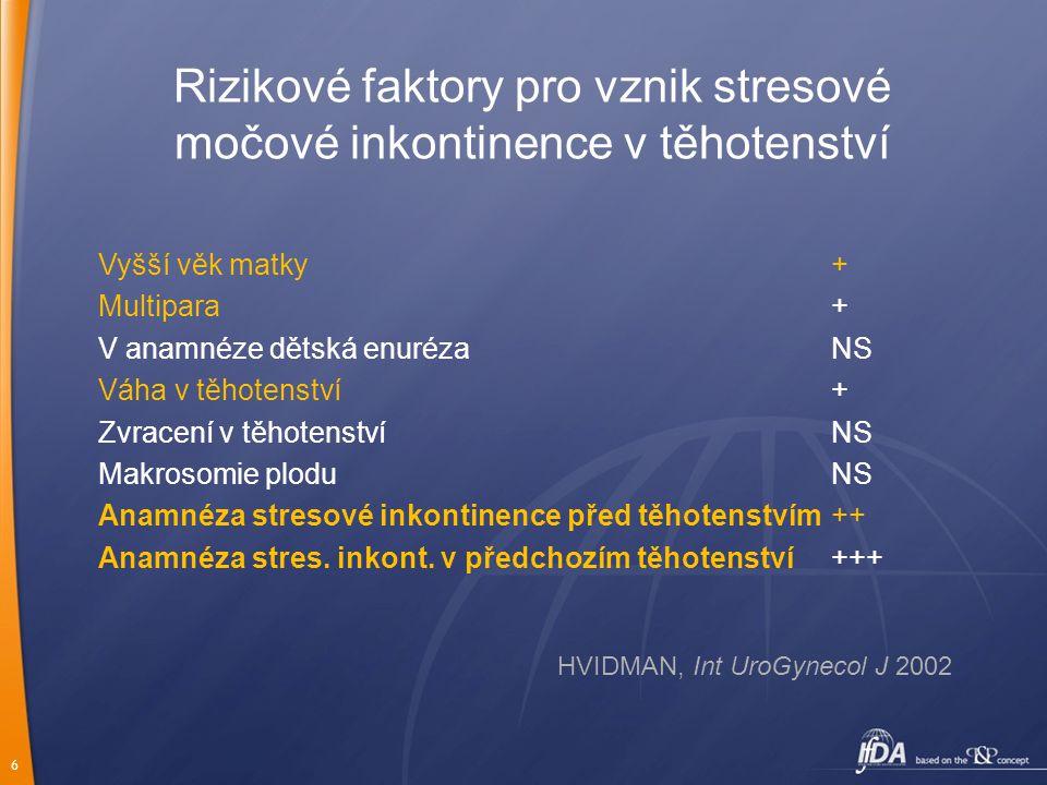 6 Rizikové faktory pro vznik stresové močové inkontinence v těhotenství Vyšší věk matky+ Multipara+ V anamnéze dětská enurézaNS Váha v těhotenství+ Zv