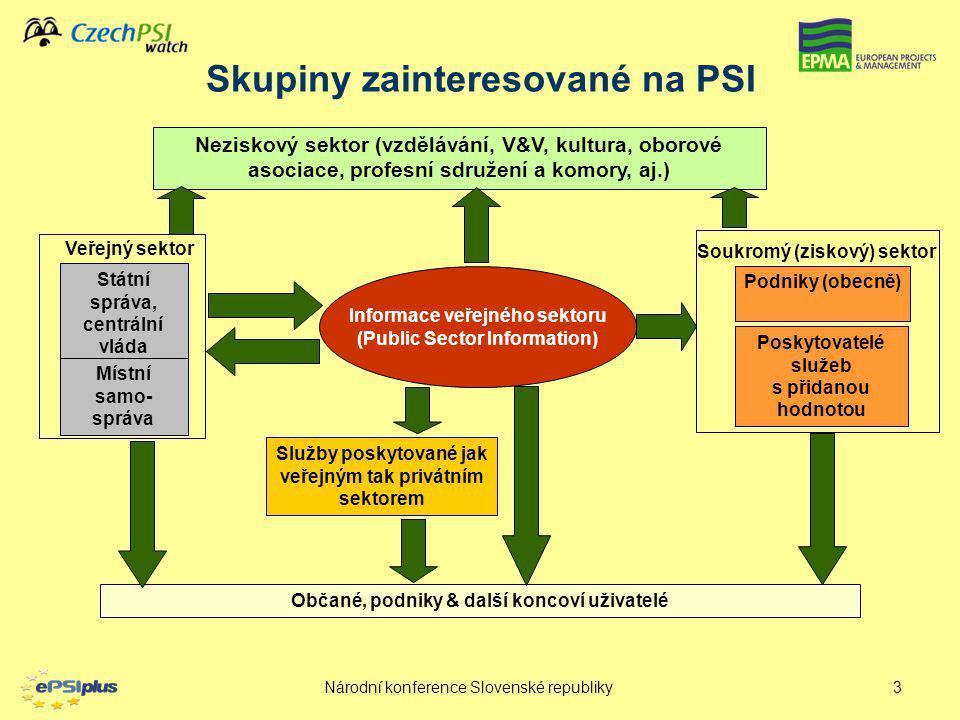 Národní konference Slovenské republiky3 Skupiny zainteresované na PSI Státní správa, centrální vláda Místní samo- správa Neziskový sektor (vzdělávání,
