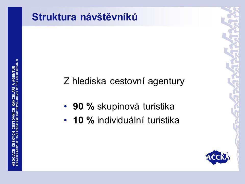 ASOCIACE ČESKÝCH CESTOVNÍCH KANCELÁŘÍ A AGENTUR THE ASSOCIATION OF TOUR OPERATORS AND TRAVEL AGENTS OF THE CZECH REPUBLIC Struktura návštěvníků Z hlediska cestovní agentury 90 % skupinová turistika 10 % individuální turistika