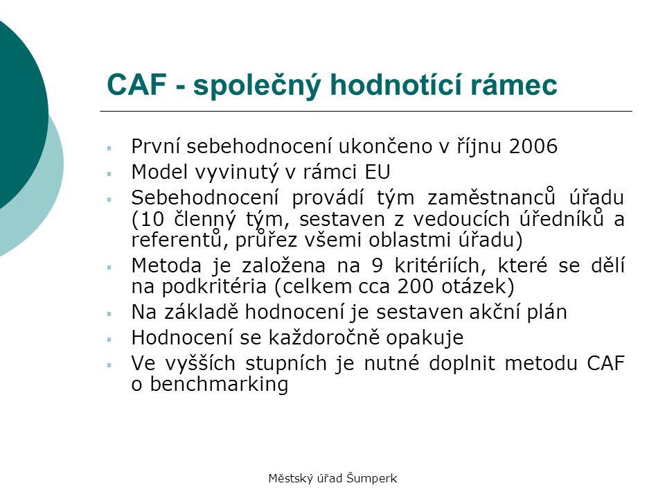Městský úřad Šumperk CAF - společný hodnotící rámec  První sebehodnocení ukončeno v říjnu 2006  Model vyvinutý v rámci EU  Sebehodnocení provádí tý