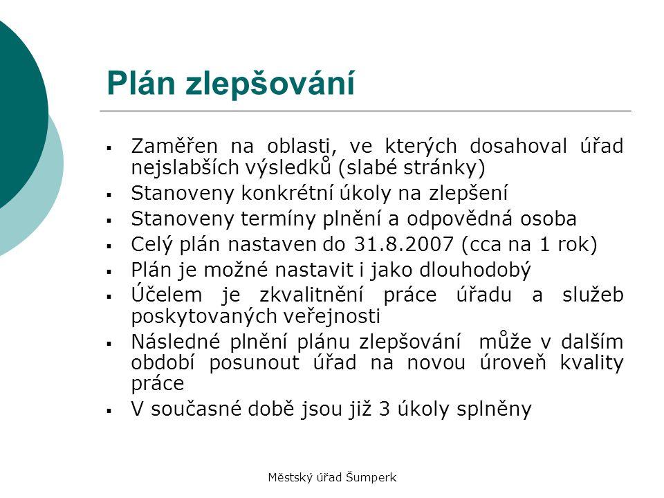 Městský úřad Šumperk Plán zlepšování  Zaměřen na oblasti, ve kterých dosahoval úřad nejslabších výsledků (slabé stránky)  Stanoveny konkrétní úkoly